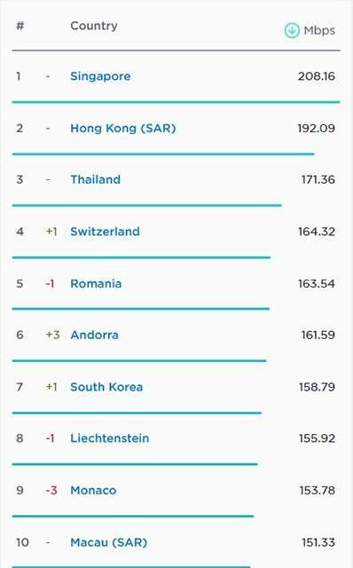 Top 10 quốc gia có tốc độ Internet băng rộng cố định nhanh nhất